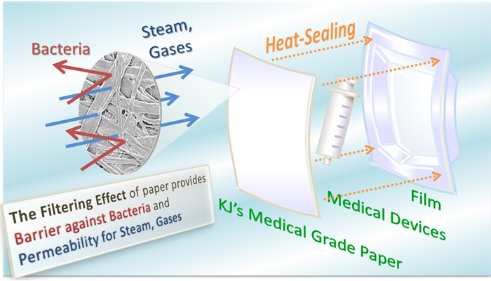 Medical Grade Paper For Sterilization Kj Specialty Paper